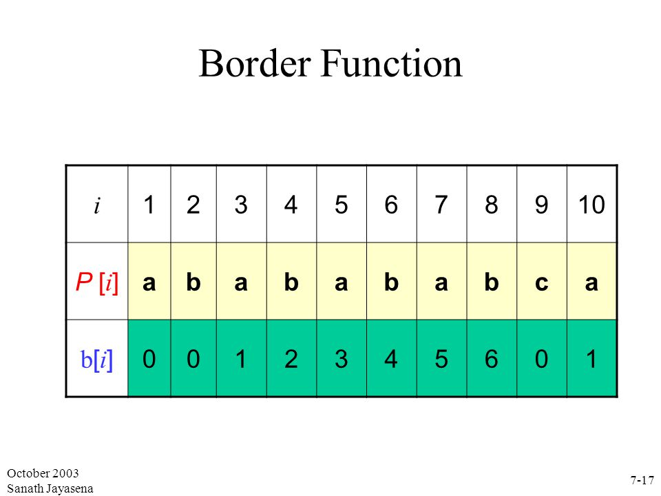 Border Function i 1 2 3 4 5 6 7 8 9 10 P [i] a b c b[i] October 2003